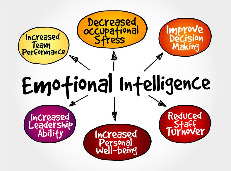 Inteligencia Emocional y Gestión de Estrés